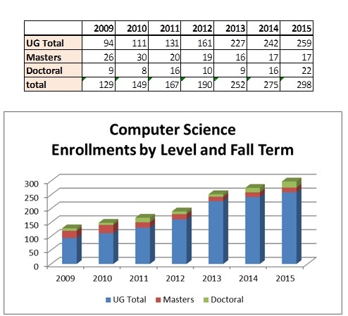 computer science enrollment